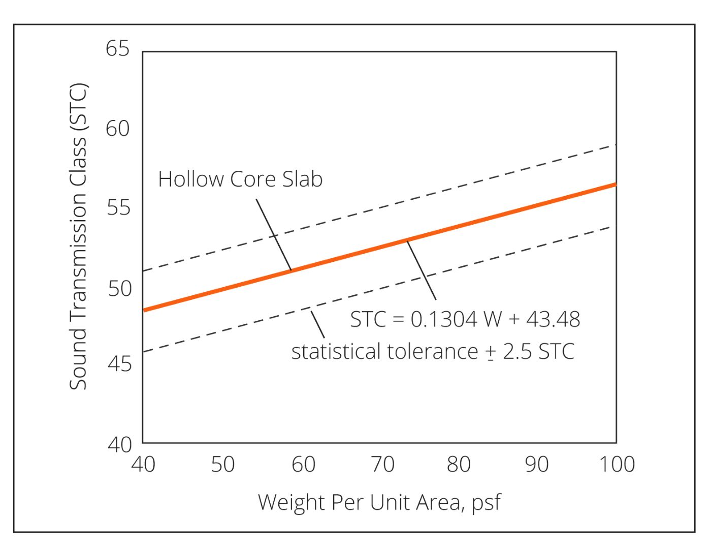 Hollow-core-STC-Class.jpg